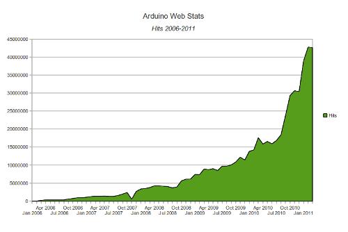 Arduino_stats_2006_2011_hits