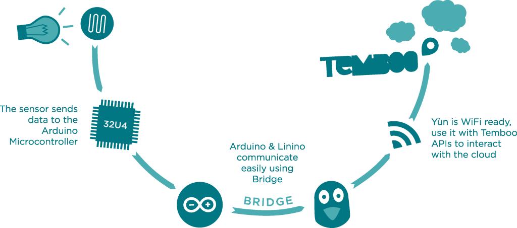 1 - Arduino Temboo schema