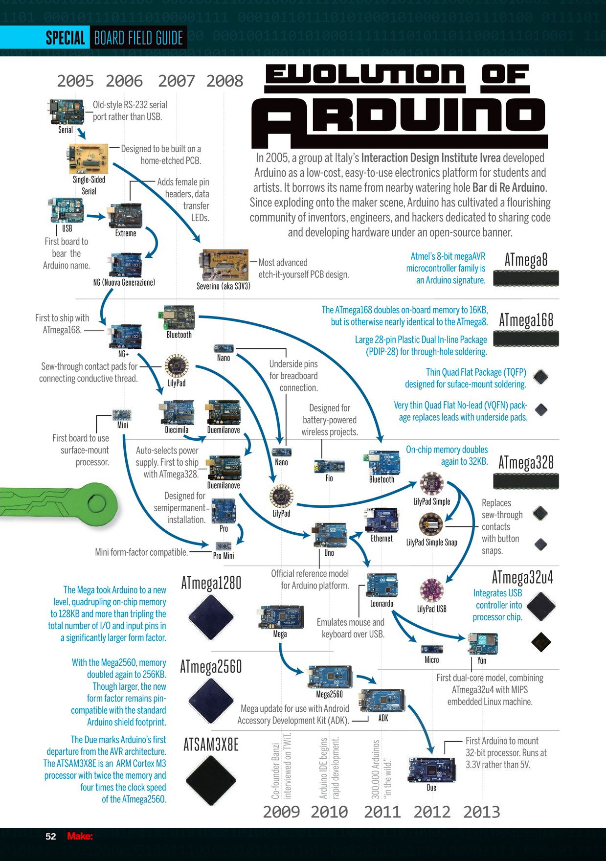 arduino blog evolution of arduino the family tree