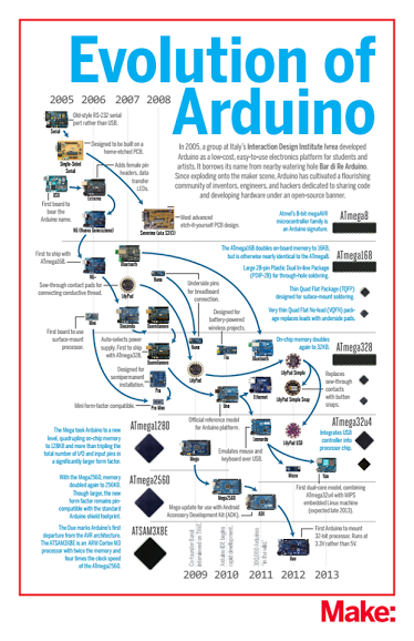 Evolution of Arduino