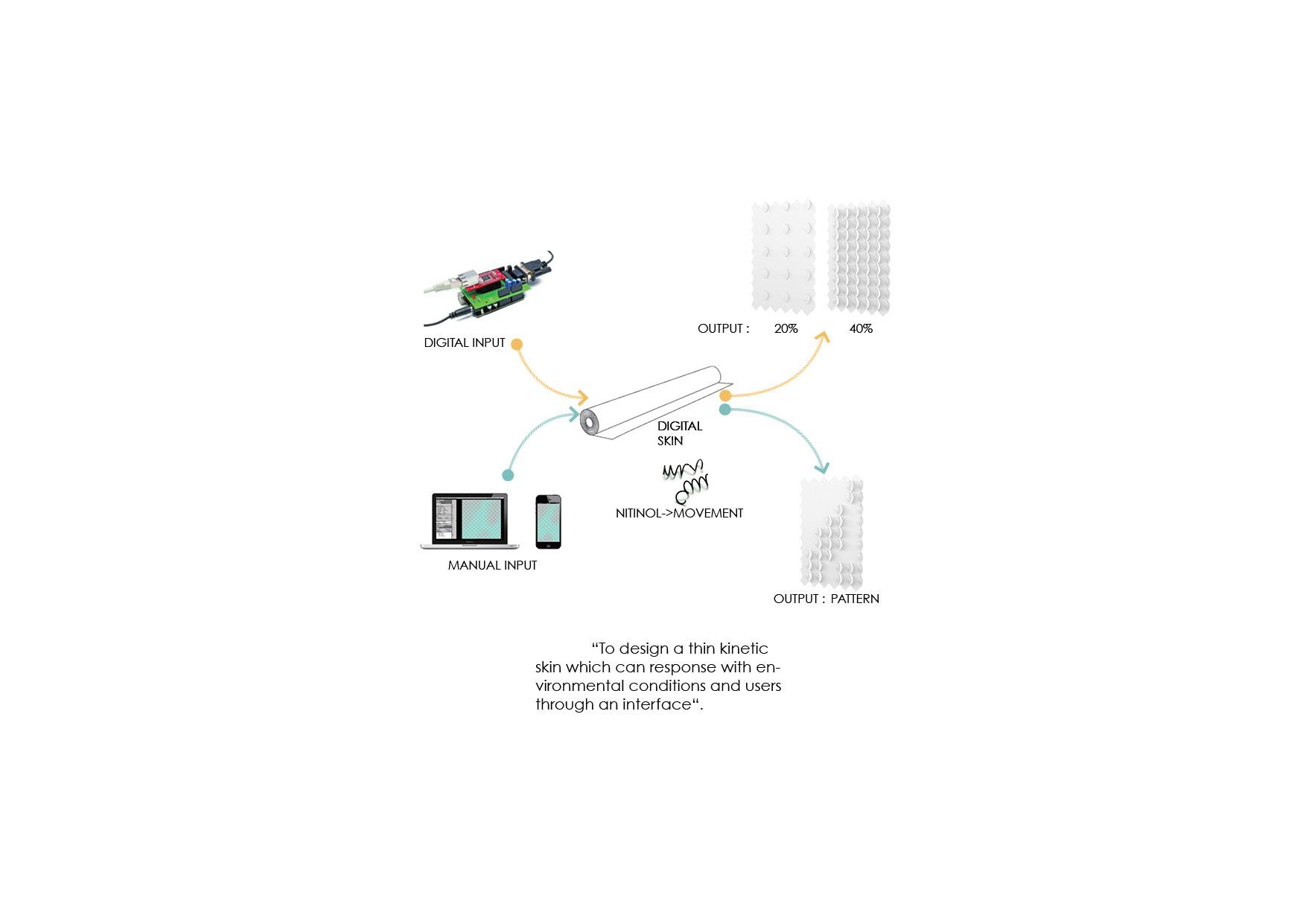 arduino web2