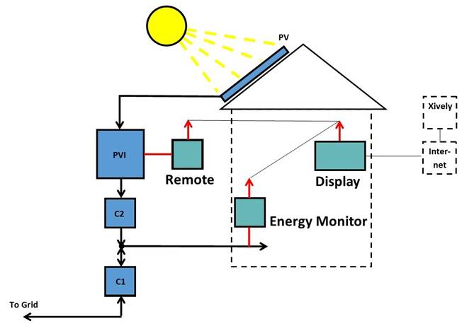 Arduino Blog How To Monitor A Domestic Photovoltaic