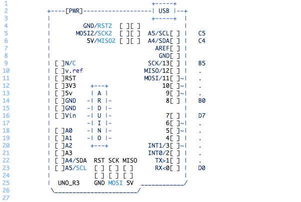 Arduino Blog Arduino Pinout Ascii Art Ready To Go