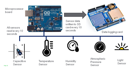 Arduino Blog 187 Projects