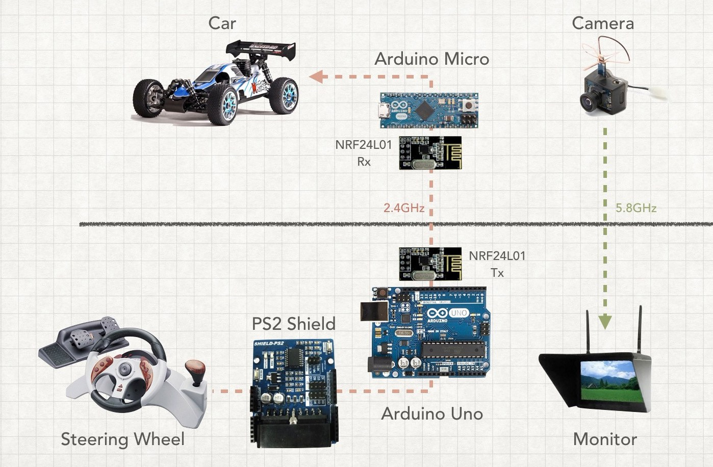 Posts With Arduino Micro Label Cable Wiring Diagram Moreover Nrf24l01 Nano On Drive An Rc Car First Person View