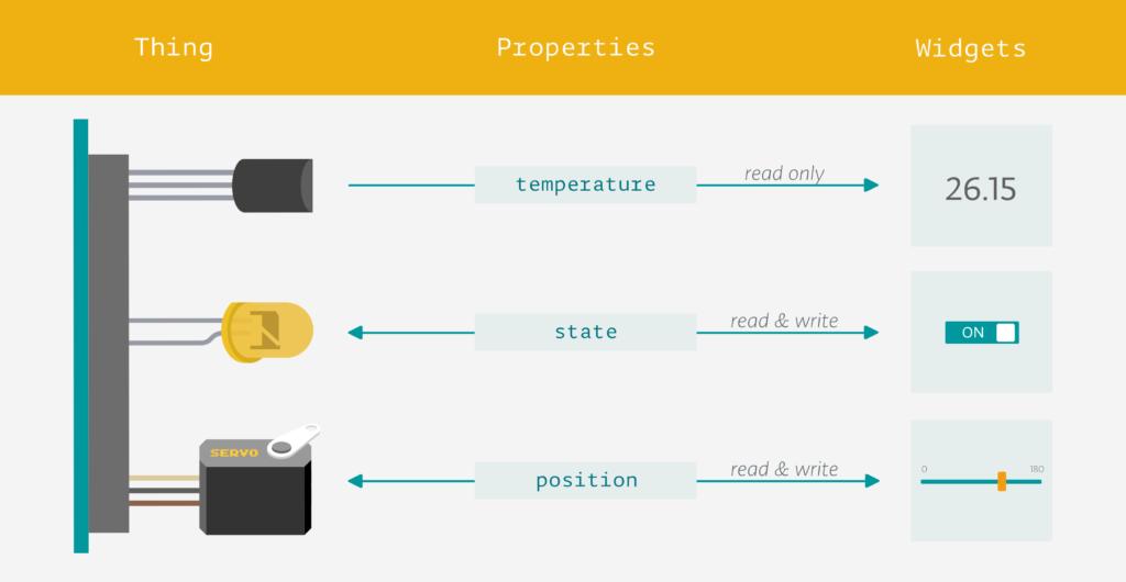 Arduino Blog » Announcing the Arduino IoT Cloud Public Beta